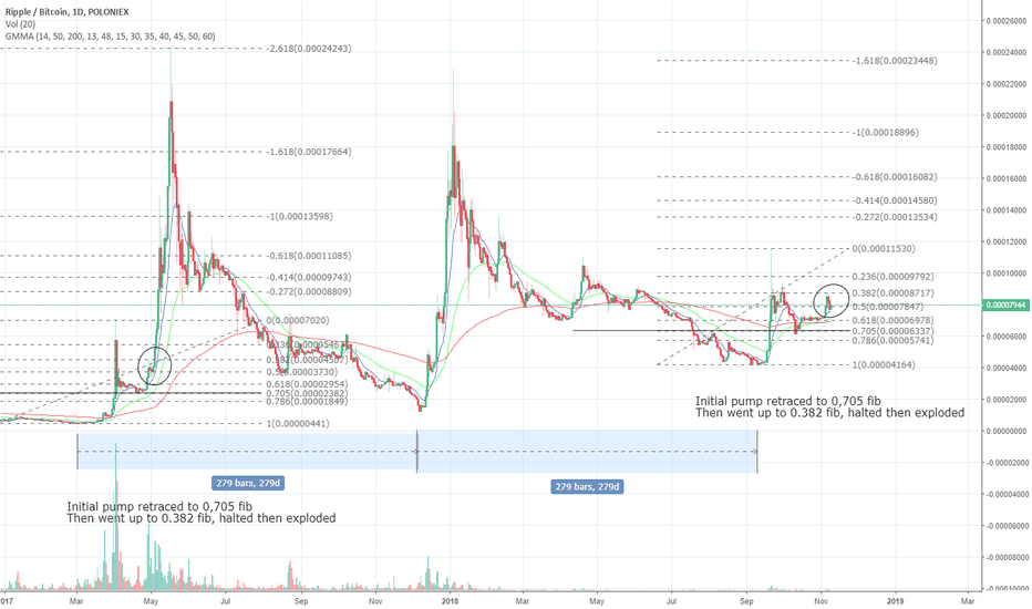 XRPBTC: XRP cycles doing the exact same, pump to 2$ - update to previous