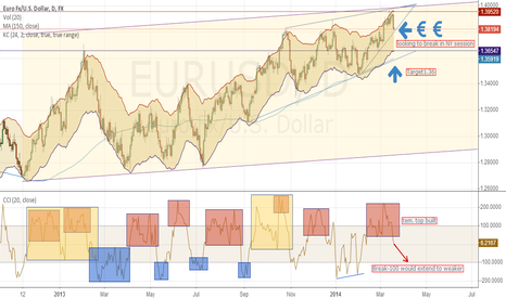 EURUSD: EUR in CCI