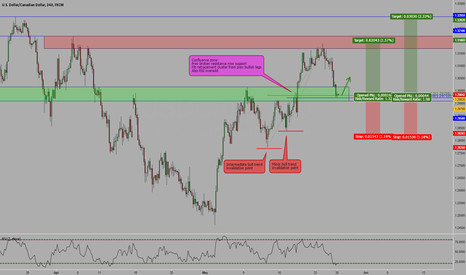 USDCAD: USDCAD at decision point & buy opportunity