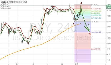DXY: Third wave has probably started in DXY
