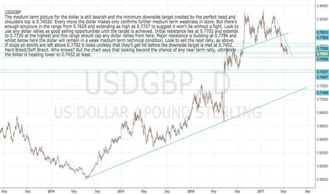 USDGBP: USDGBP: Sell the next dollar rally