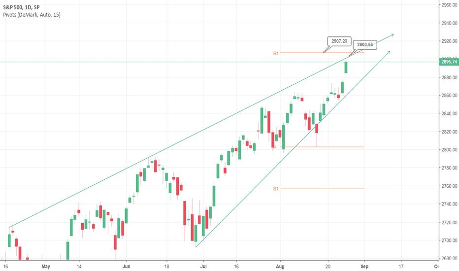 DeMark Pivot Points — TradingView