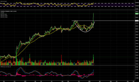 GD: $GD Clear Breakout on Earnings. Two powerful days.