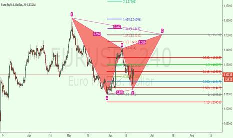 EURUSD: EURUSD short setup