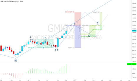 GMKN: ГМК Норникель upd