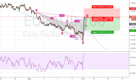 EURAUD: Bearish cypher