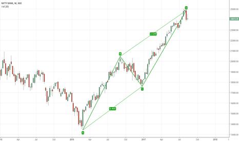BANKNIFTY: BN harmonics pattern, weekly chart