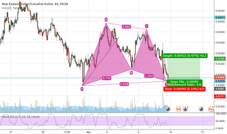 NZDCAD: gartley pattern nzdcad