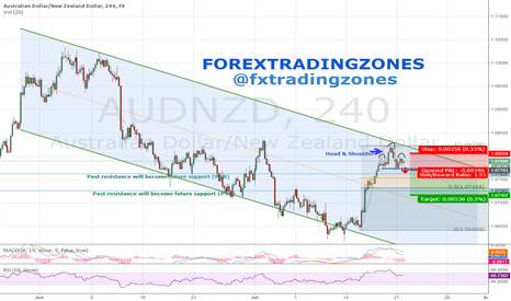 AUDNZD: AUDNZD Head & Shoulder 240-min - SHORT SETUP