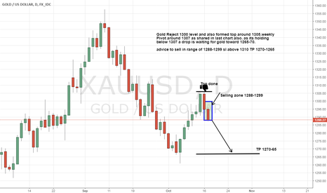 XAUUSD: Gold a drop is coming toward 1265-1270 Strong Resistance 1307