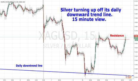 XAGUSD: Silver is turning up off its daily downtrend line.