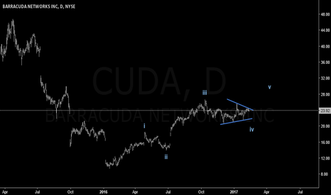 CUDA: CUDA: Watch For Triangle Breakout