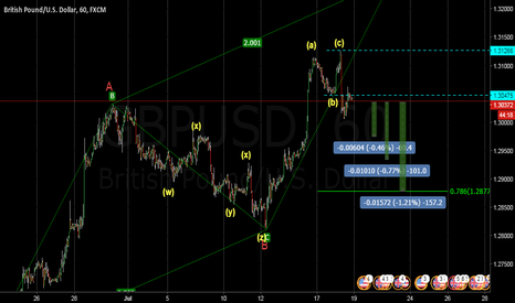 GBPUSD: GBPUSD Sell setup For more analysis Please visit the link below