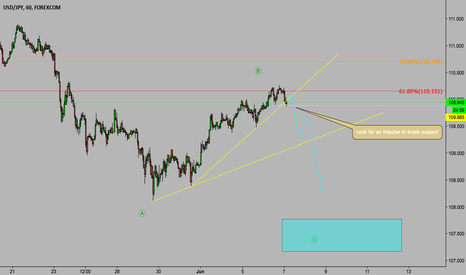 USDJPY: USD/JPY POTENTIAL SHORT ABC COMPLETION