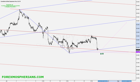 CADJPY: CADJPY_near_demand_levels