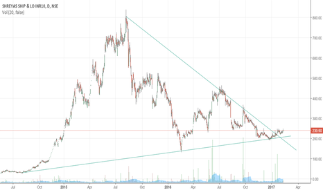 SHREYAS: Shreyas Shipping- Breakout of Symmetrical Triangle