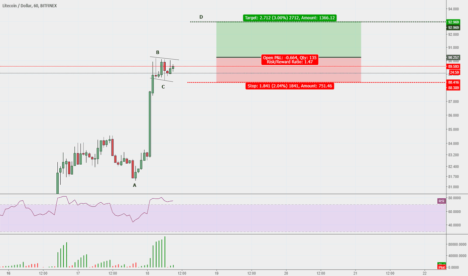 LTCUSD: Litecoin about to pump