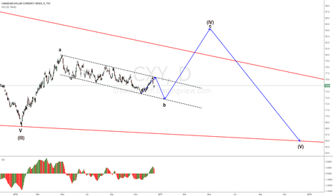 CXY: CXY still in a channel, waiting time