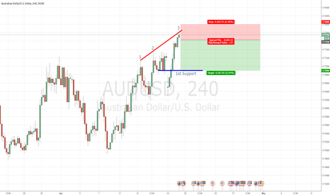 AUDUSD: AUDUSD 4 Hourly Resistance - Short on Retracement