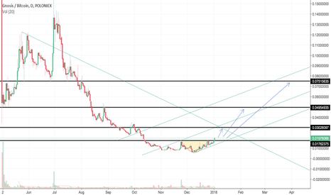 GNOBTC: GNO/BTC  1st target 50%