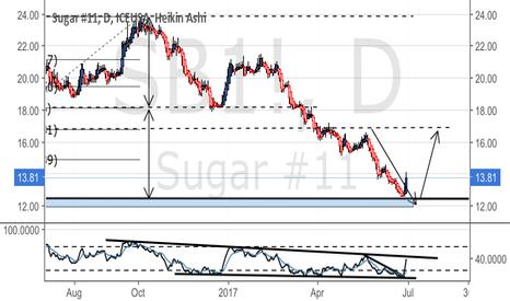 SB1!: Major downtrend still to break