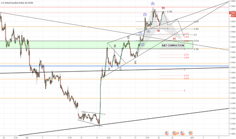 USDCAD: USD/CAD - ABC PATTERN / H&S / BAT PATTERN?