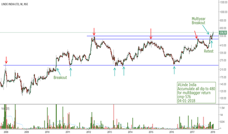 LINDEINDIA: #Linde India Accumulate all dip to 480  for multibagger return c
