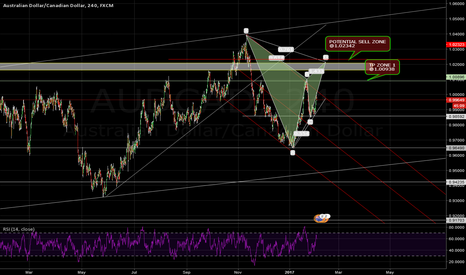 AUDCAD: GARTLEY FINISHING ON C TO D LEG LOOK FOR POTENTIAL SHORT