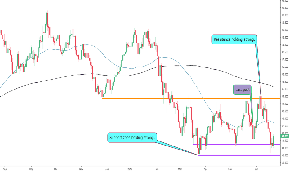 AUDJPY: The AUDJPY back at Support