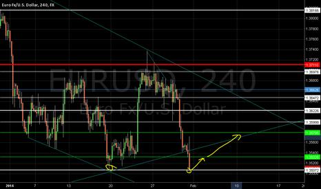 EURUSD: euro usd look long