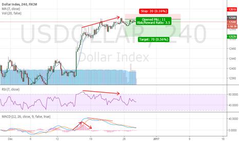 USDOLLAR: US Dollar Counter-trend Trade