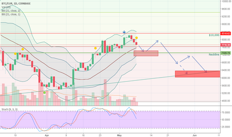 BTCEUR: Likely further downward correction at neckline...