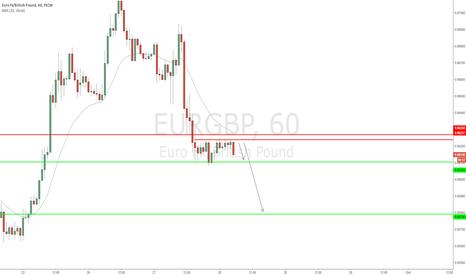 EURGBP: EUR/GBP - Change in order flow