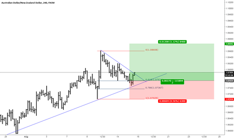 AUDNZD: AUDNZD Flag setup. and flag trade strategy.