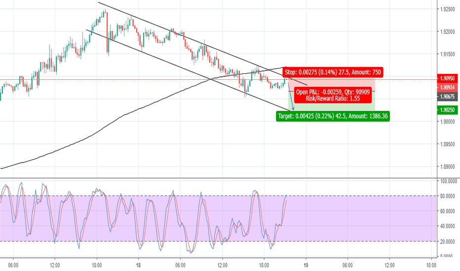 GBPNZD: Short Entry in M15 GBP/NZD