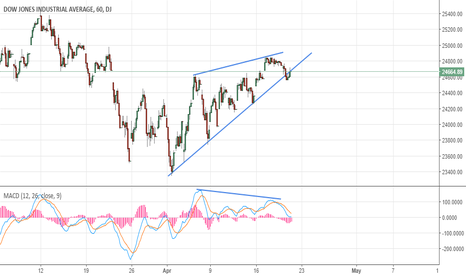 DJI: DJI Rising wedge on Hourly Chart with Divergence.