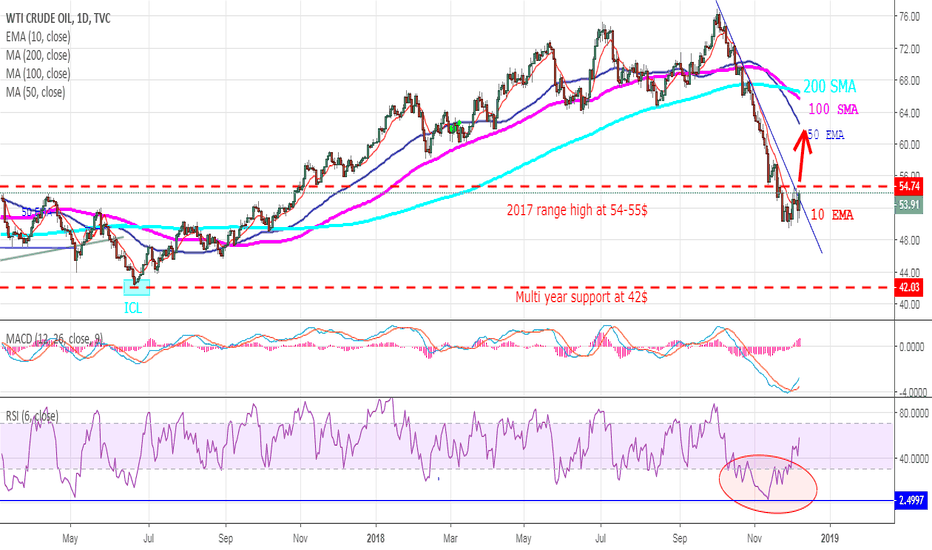USOIL: OIL - Sharp Objects