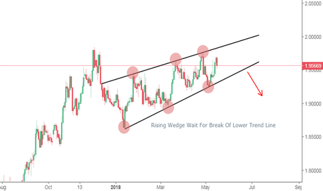 GBPNZD: GBPNZD Potential Rising Wedge Pattern (short)