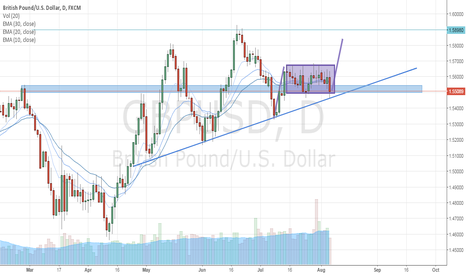 GBPUSD: Flag/rectangle on daily