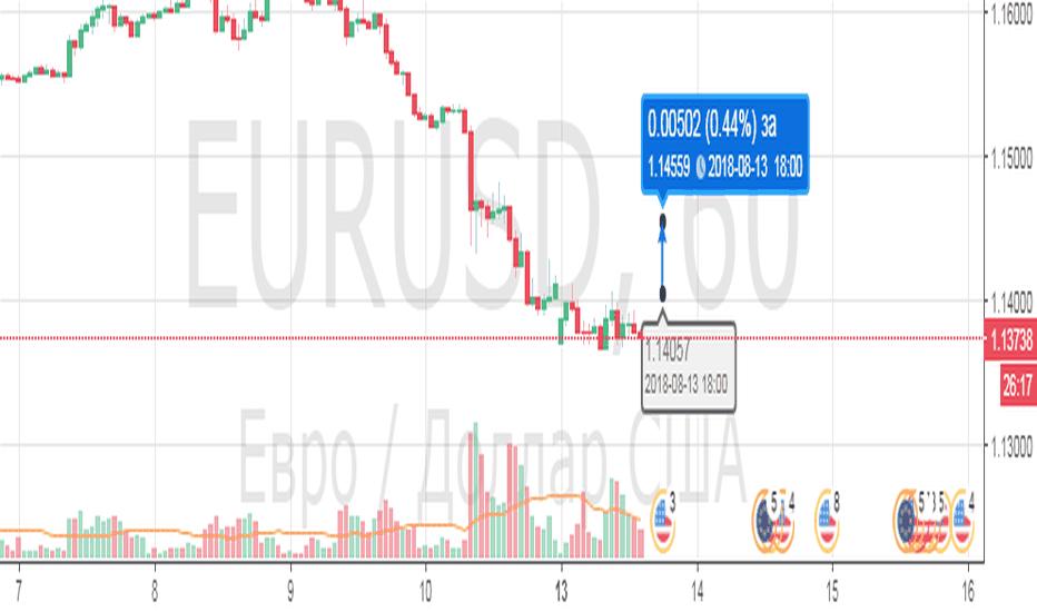 EURUSD: евродоллар, покупка интрадей