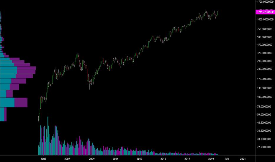 GOOGL Stock Price and Chart — NASDAQ:GOOGL — TradingView