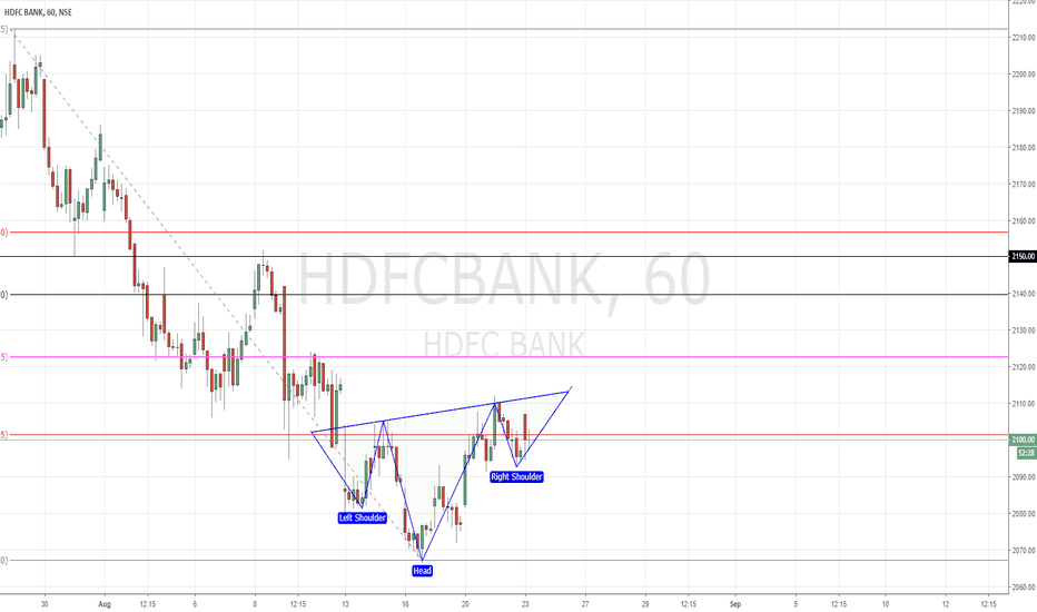 HDFCBANK: HDFC Bank | Potential Inv. Head& Shoulder