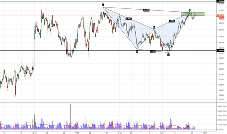 GBPNZD: GBPNZD - Bearish Shark Completion