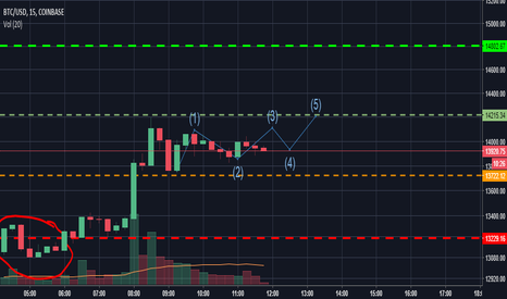 BTCUSD: Looking for a breakout today.