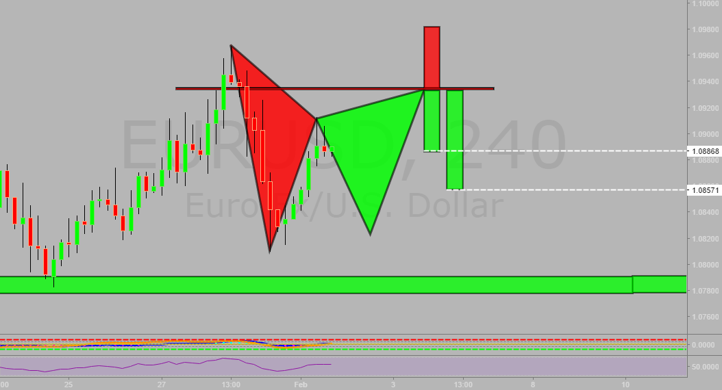Potential Gartley in formation.