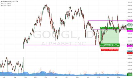 GOOGL: CALL GOOGL