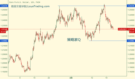 EURUSD: M^3交易模型:欧元兑美元位于上方区间波动:1.254~1.221