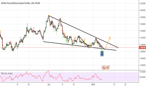 GBPNZD: GBPNZD 4H Buy
