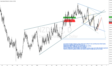 NZDUSD: NZDUSD GREAT SELL TRADE IS COMING SOONER OR LATER