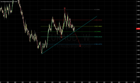EURAUD: EURAUD Short Sell Opportunity